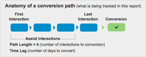 Google Analytics multi-channel funnel overview